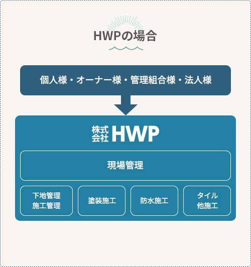 HWPの場合